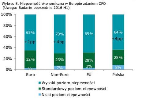 Źródło: CFO Survey.