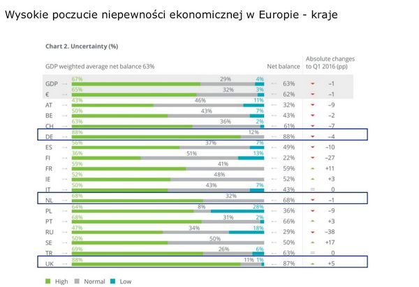 Źródło: CFO Survey