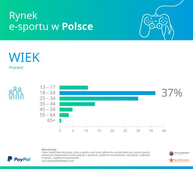 Wiek Polaków e-sport.