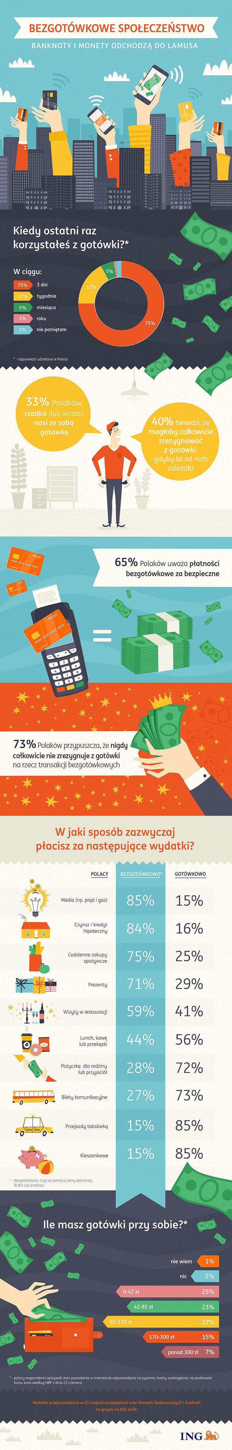 ING Bank Śląski - infografika.