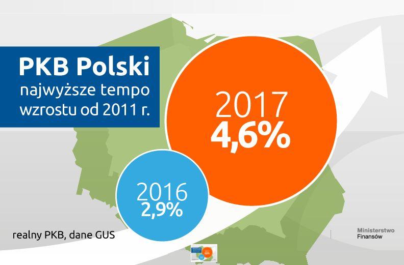PKB w Polsce najwyższy od lat