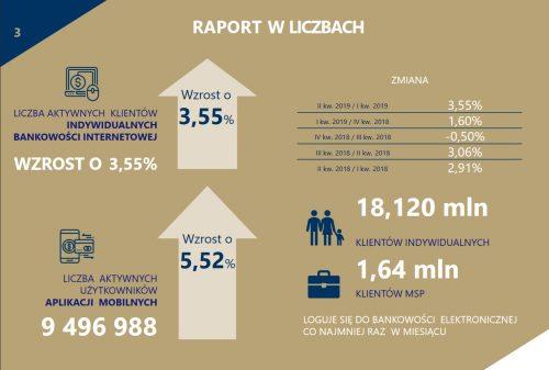 Raport ZBP w liczbach