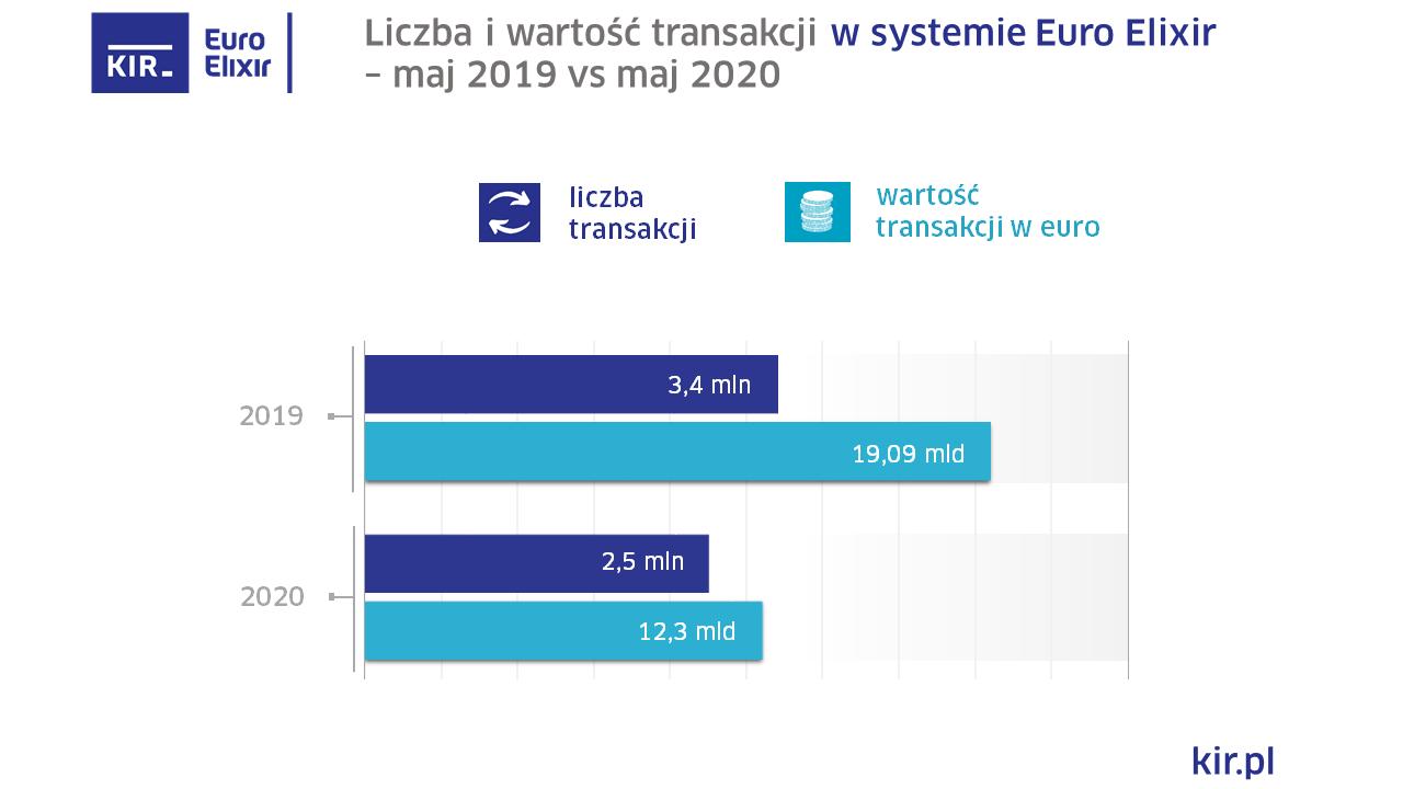 2020_05_EuroElixir_wykres