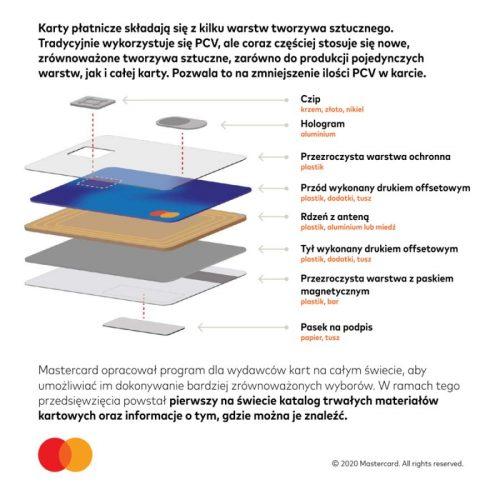 Mastercard ekologiczne karty płatnicze