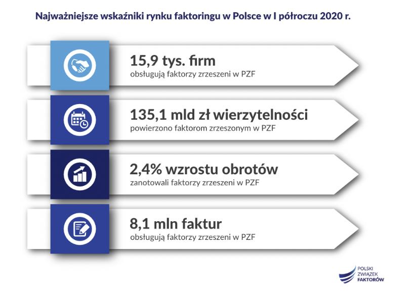 Wskaźniki faktoring I poł 2020