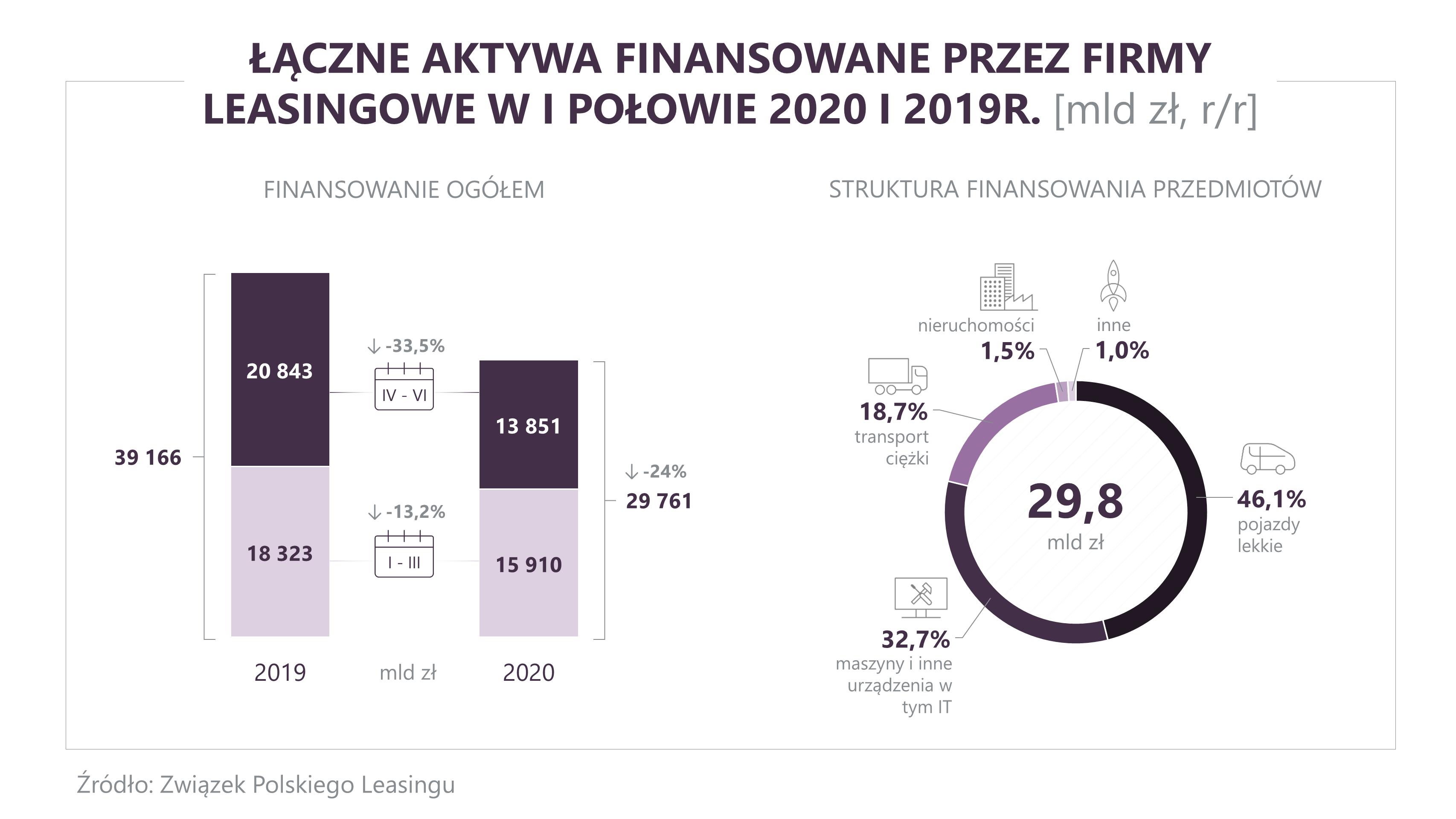 ZPL_aktywa_H1_2020