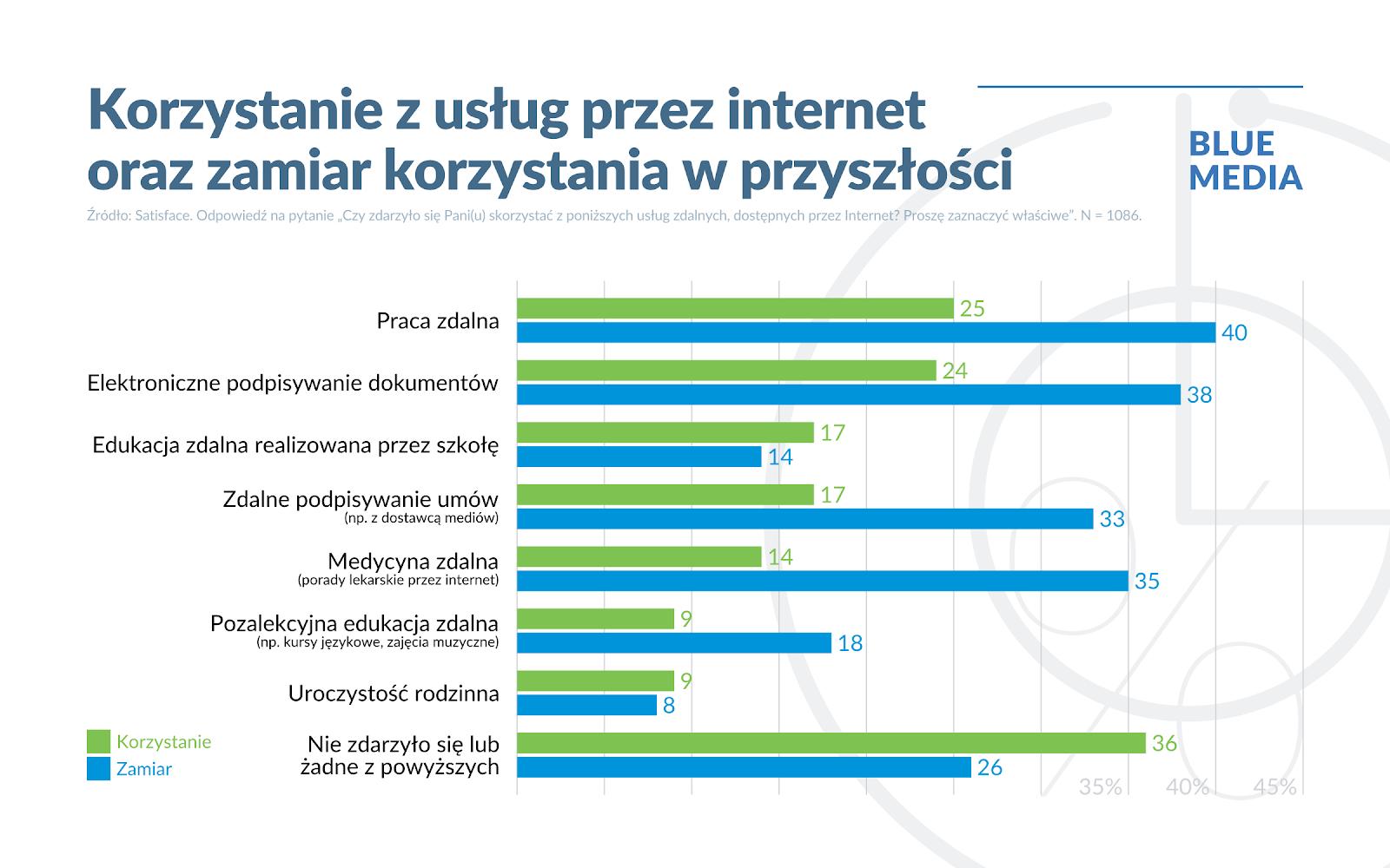 Blue Media - korzystanie z usług online